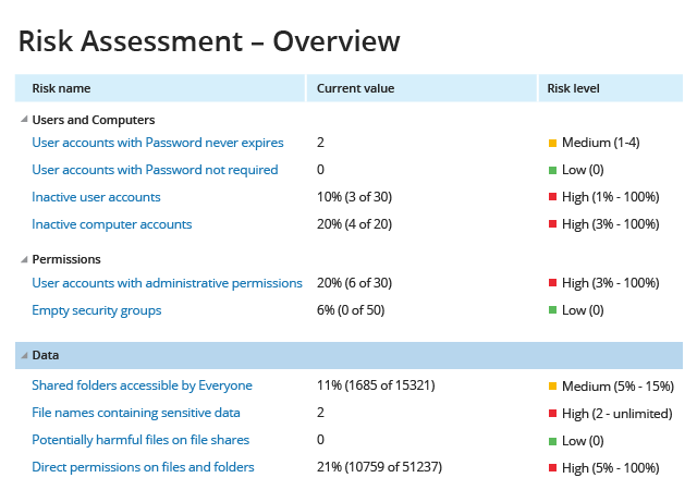 Data Access Governance Software from Netwrix image 1