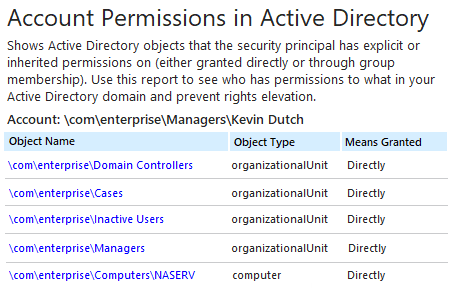 Netwrix Auditor Account Permissions in Active Directory Report: shows AD objects that the security principal has explicit or inherited permissions on