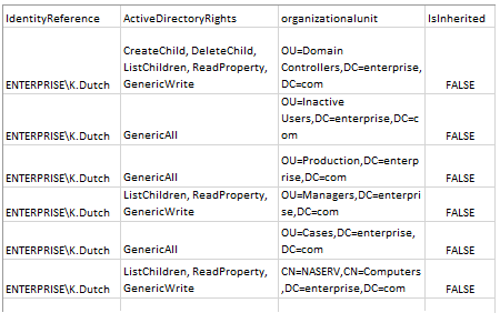AD user permissions report produced by the script in MS Excel