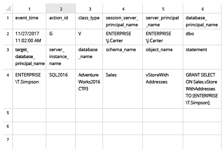 SQL view permissions changes in Excel