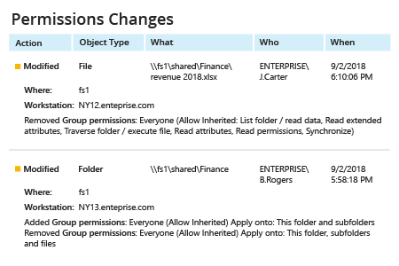 Find Permission Changes with Netwrix Auditor