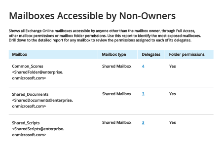 How to Get a List of Shared Mailboxes Members and Permissions - Netwrix Auditor