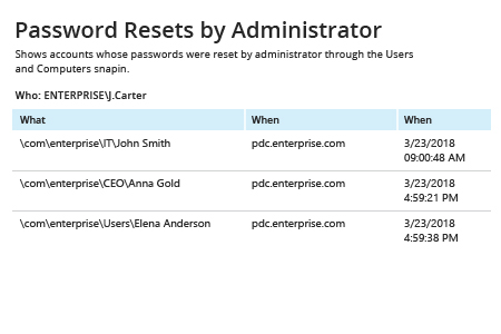 Password Resets by Administrator report from Netwrix Auditor: What and When