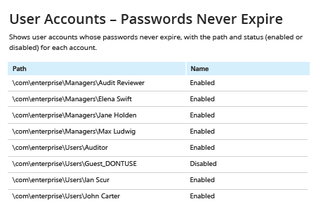 User Accounts - Password Never Expire report from Netwrix Auditor: Path and Name