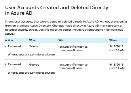 Netwrix Auditor Report for detecting who deleted user account from Azure AD