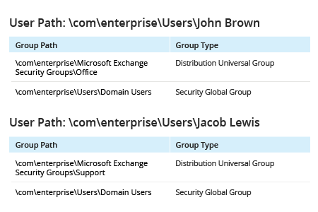 Netwrix Auditor report on members of Active Directory groups