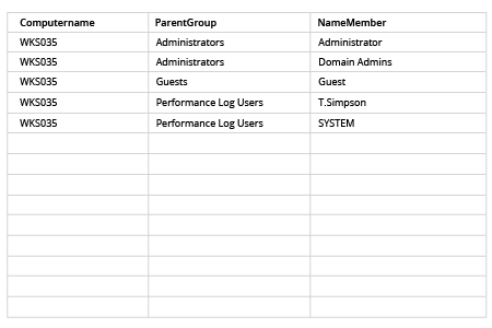 How to Get Local Group Membership Report: file produced by powershell script in MS Excel