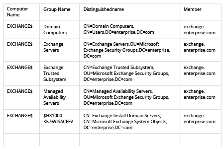 How to get computer group membership with PowerShell