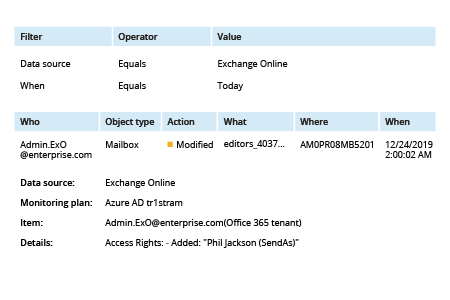 Mailbox Audit Logging in Office 365 - Netwrix Auditor