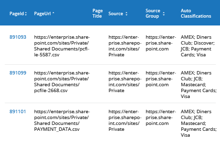 How to Identify Sensitive Data in MS Teams and SharePoint Online - Netwrix Auditor