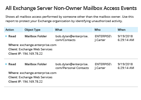 Netwrix Auditor Report for monitoring who accessed a shared mailbox