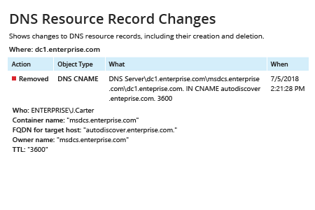 Netwrix Auditor DNS Resource Record Changes Report: shows changes to DNS resource records, including their creation and deletion