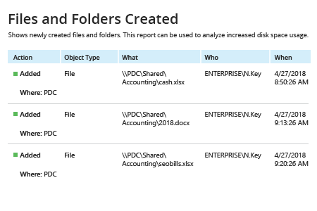 Netwrix Auditor Files and Folders Created: Shows newly created files and folders