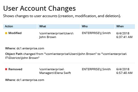 Netwrix Auditor User Account Changes Report: Shows changes to user accounts (creation, modification and deletion)