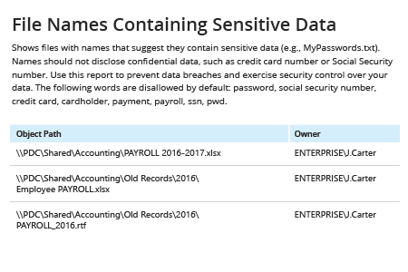 Netwrix Auditor File Names Containing Sensitive Data: shows files with names that suggest they contain sensitive data
