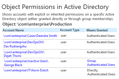 Netwrix Auditor Object Permissions in Active Directory Report: shows accounts with explicit or inherited permissions on a specific AD object