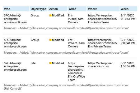 Privilege Escalation Auditing in MS Teams and SharePoint Online - Netwrix Auditor