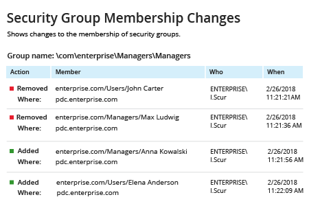 Netwrix Auditor Security Group Membership Changes report: shows changes to the membership of security groups
