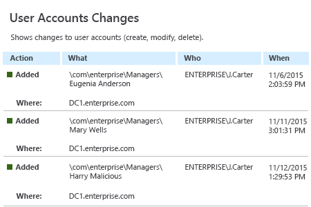 Netwrix Auditor User Account Changes Report: shows changes to user accounts (create, modify, delete)
