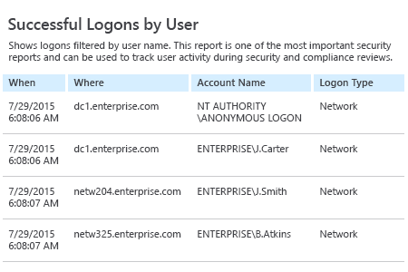 Netwrix Auditor Successful Logons by User: shows logons filtered by user name