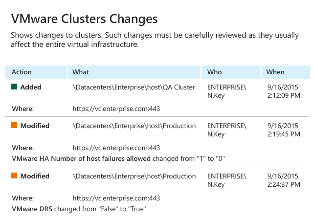 Detect and report on VMware cluster changes with Netwrix Auditor