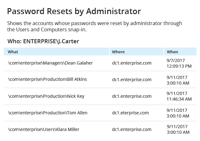 Monitor Active Directory password resets by Administrator