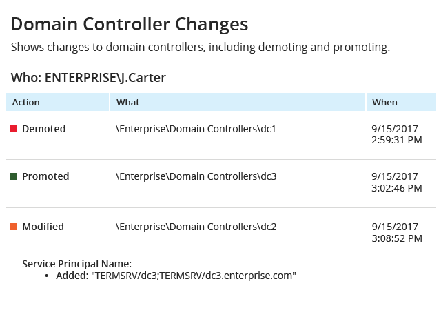 Get the detailed Active Directory change report