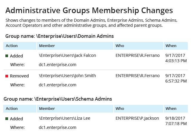 View the Active Directory group membership report