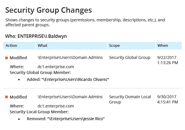 Distribution Group Changes is one of active directory security reports