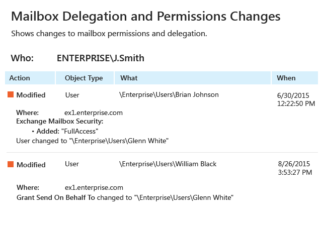 Stay aware of all changes to mailbox permissions and delegation