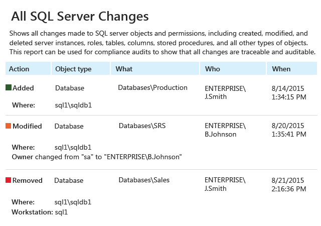 Track database changes with a solution for SQL Server database audit