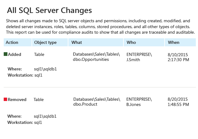 Stay current on all changes made to tables or other database objects