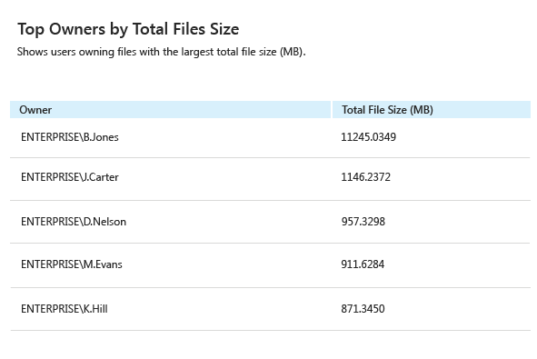 Optimize server space by auditing file system for the largest files