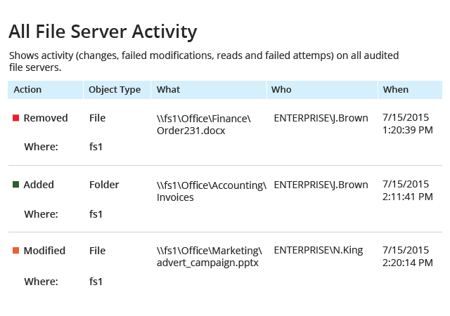 Audit file deletion or modification with a file server activity report
