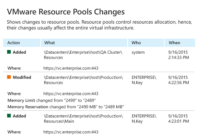 Stay current on changes to VMware resource pools with Netwrix Auditor