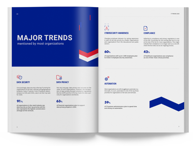 2020 Netwrix IT Trends Report
